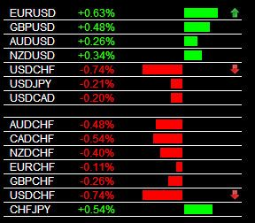 The Forex Heatmap Version 3 0 Main Session Usd Chf Sell Signal