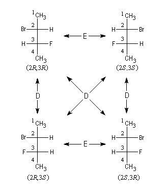 Diastéréo-isomérie - Cours chimie organique - Lycée Faidherbe Lille