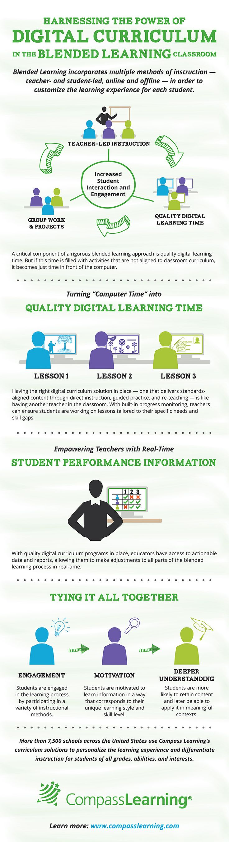 Harnessing The Power of Digital Curriculum In The Blended Learning Classroom Infographic | e-Learning Infographics