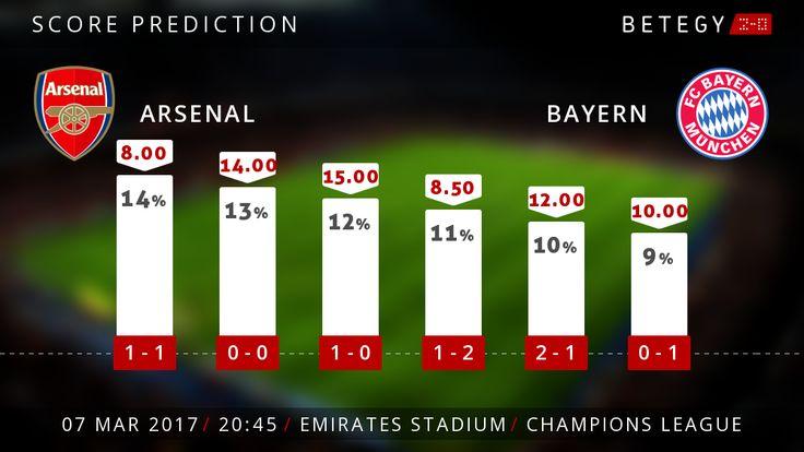 Prévisions score exact match Arsenal Bayern Munich - Ligue des champions 7 mars 2017.