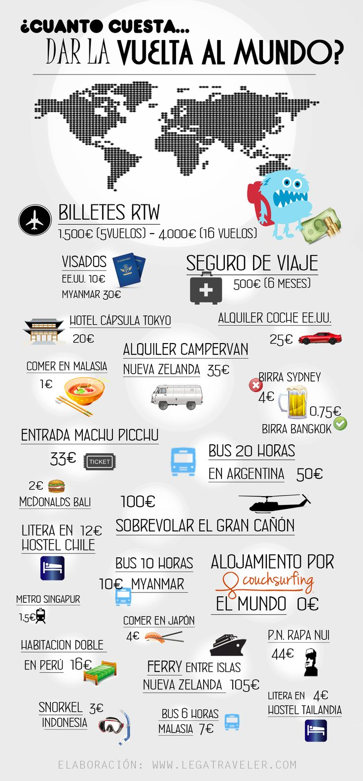 Infografía Cuanto cuesta dar la vuelta al mundo - LegaTraveler