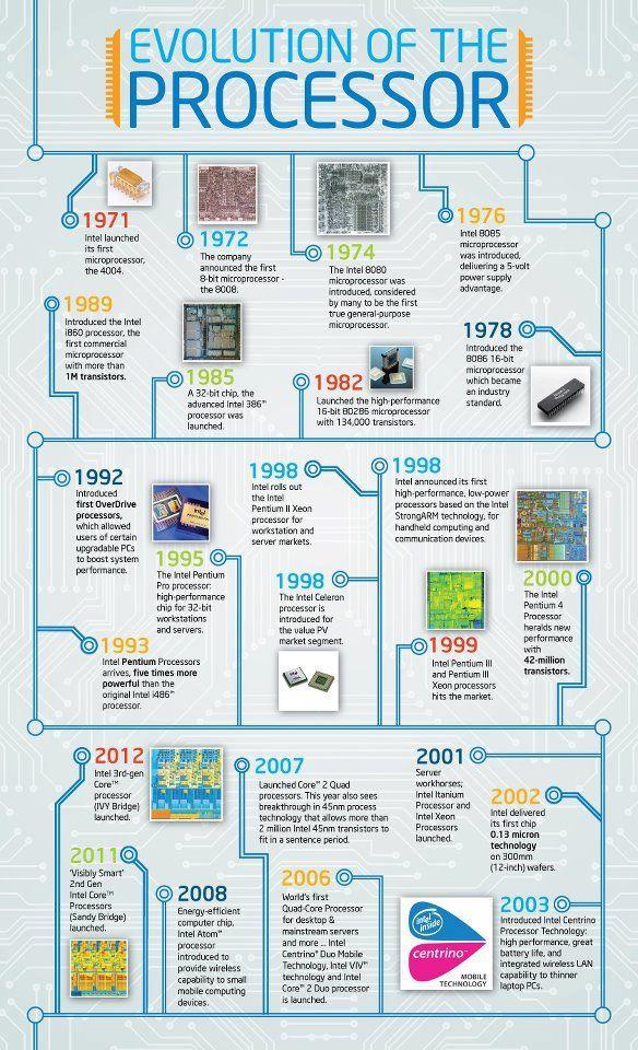 Evolution of Intel Processor #infographic