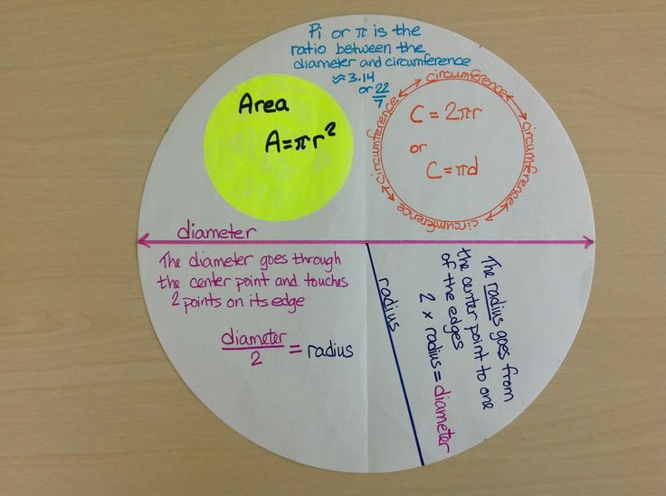 Circles: diameter, radius, circumference, area, complementary & supplementary angles, adjacent & vertical angles