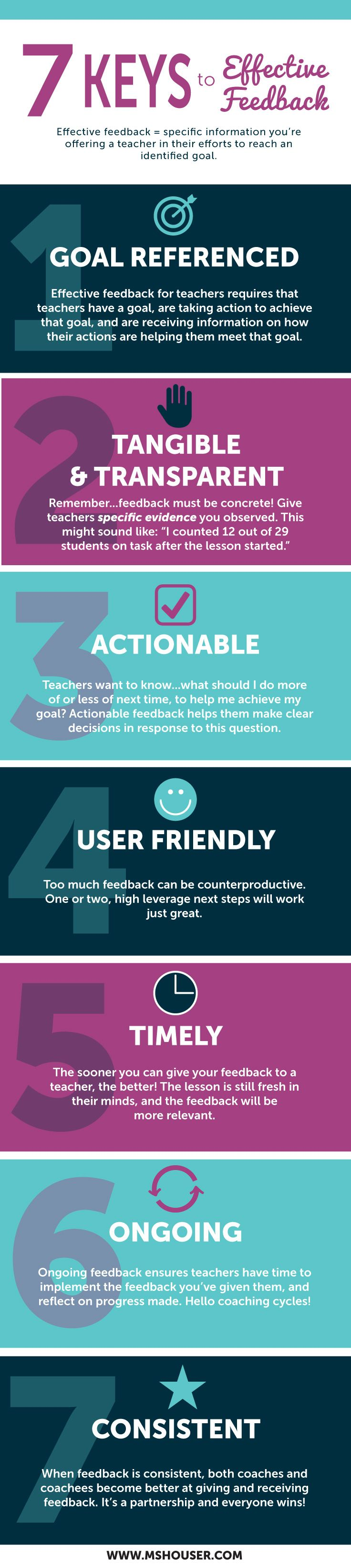 These past few weeks I've been working on a homework assignment. As part of my district role as a coach/mentor, I was asked to assess the effectiveness of my feedback. No prob! I thought. I'm totally