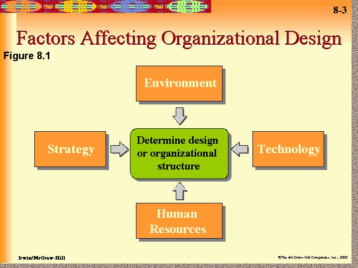 factors that affect organization approach to attracting talent highflyers External and internal factors which shape organizational approaches print reference this published: 23rd march, 2015 disclaimer: this essay has been submitted by a.