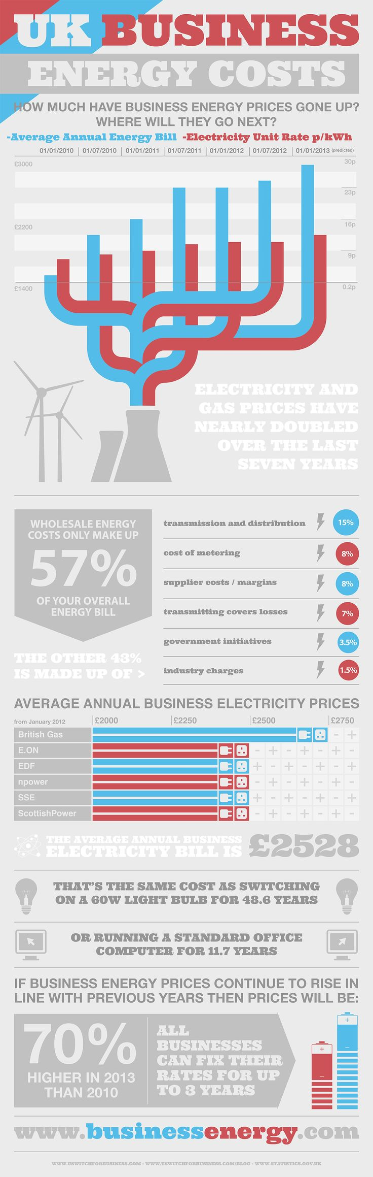 UK business energy costs