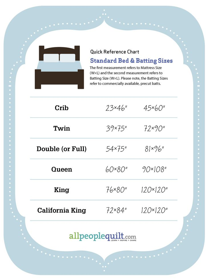 34 best Beautiful Bed Quilts images on Pinterest | Christmas cards ... : quilt batting sizes - Adamdwight.com