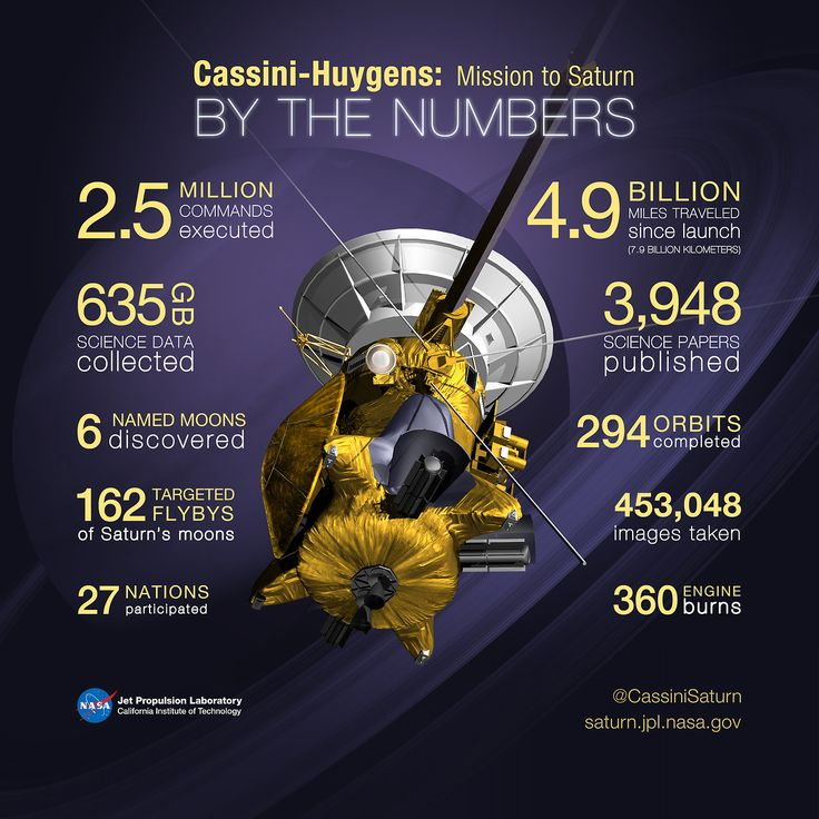 Our Cassini spacecraft has been traveling in space for almost 20...