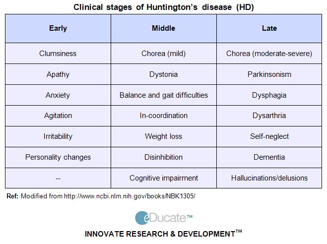 17 Best images about About Huntingston disease on ...