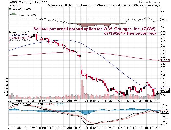 Sell bull put credit spread option $GWW, short term oversold as of 07/19/17 #GWW http://www.dailymaxoptions.com/sell-bull-put-credit-spread-option-for-w-w-grainger-inc-gww-07-19-2017-free-option-pick/ #daytraders #options #stocks #OptionsTrading #nasdaq