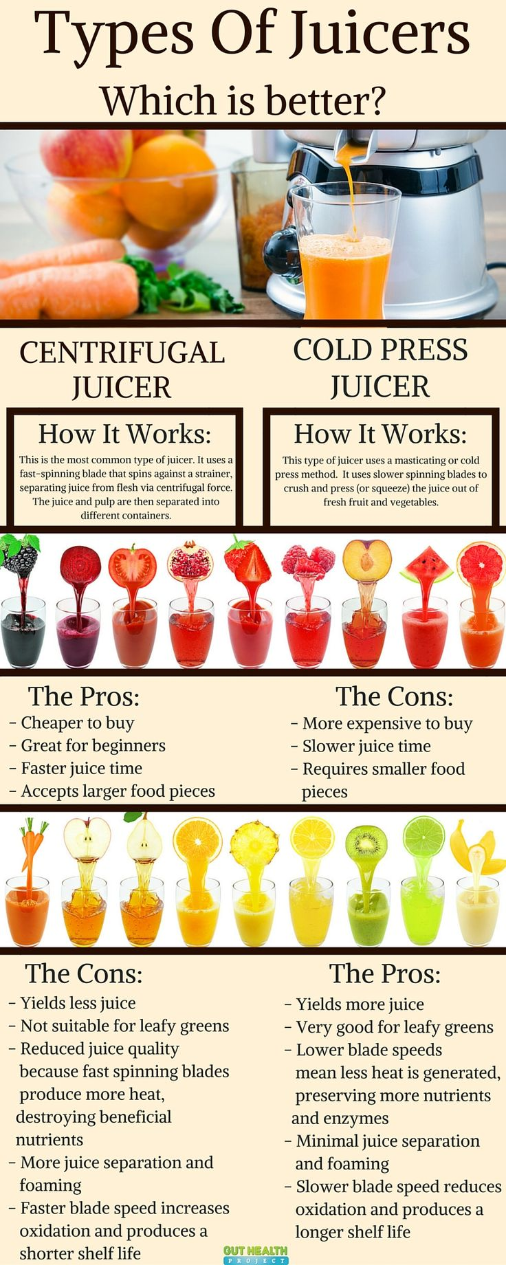 Juicing 4 Health: See The Different Types of Juicers and How They Measure Up! Cl...