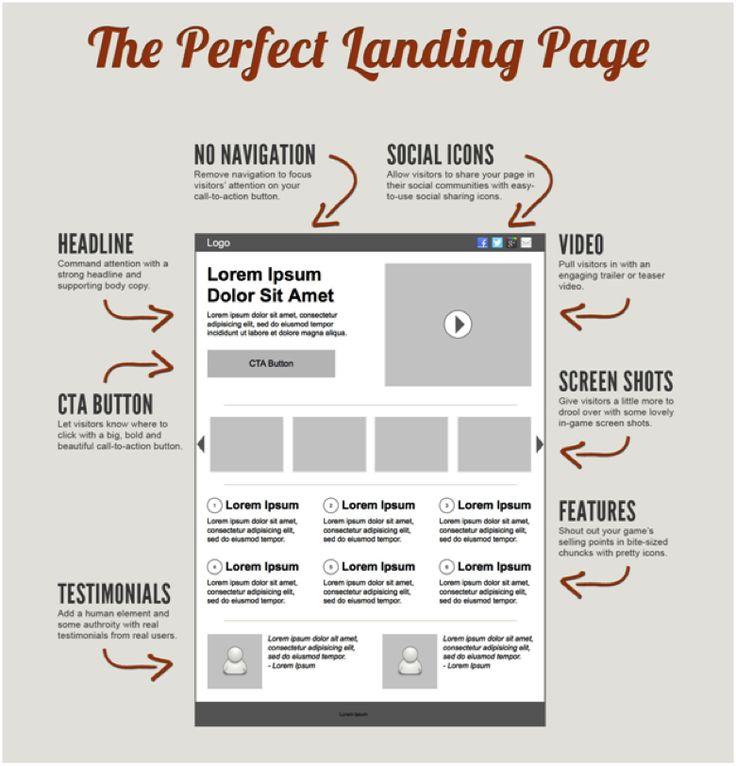 105 best Digital Marketing \ Social Media Infographics images on - copy tabla periodica en espaã±ol e ingles