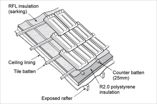 Diagram shows the layers of material in a roof starting with exposed rafters running vertically as the structure, ceiling lining, reflective foil laminate insulation (sarking), counter battens (25mm) running vertically, R2.0 polystyrene insulation, tile battens running horizontally with tiles as the top layer.