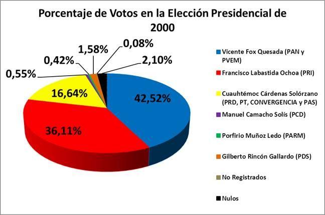 Vicente Fox asumió la presidencia con uno de los índices de popularidad más altos en la historia reciente de México. Sin embargo fue criticado por la oposición por supuestos actos irresponsables de su parte.