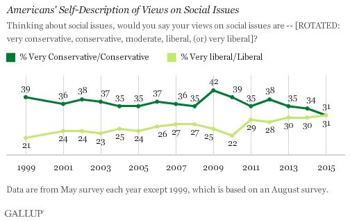 A Record Percentage Of Americans Now Say Theyre Social Liberals