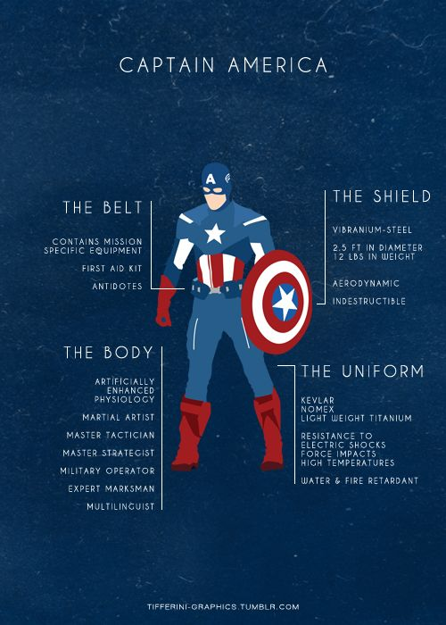 Captain America Abilities & Weapons by tifferini