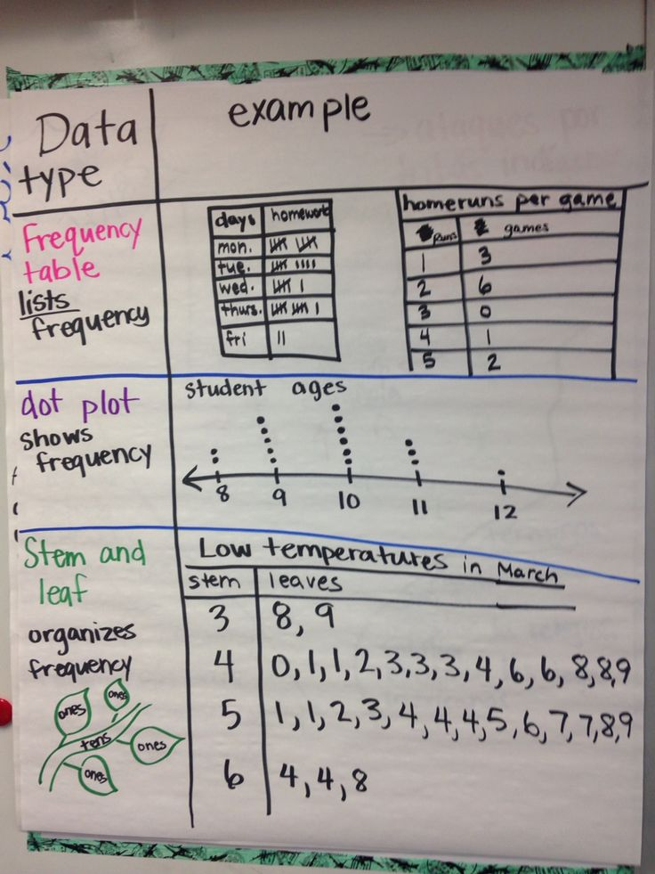 Data: frequency chart, dot plot and stem-and-leaf charts