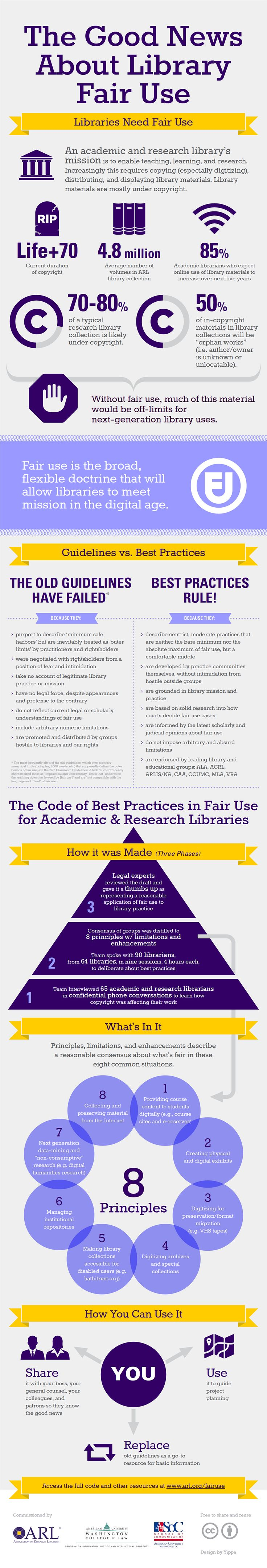 Best Practices with Fair Use Infographic