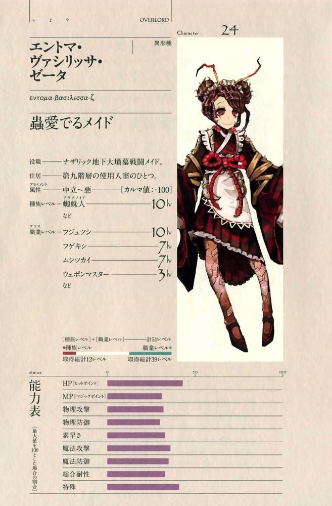 """""""OVERLORD"""" Entoma Vasilissa Zeta true form is a Spider-human (Arachnoid) Level 51, Battle Maid The """"Pleiades Six Stars"""" (Level 10 Aracnid; Level 2 etc; Level 10 Midium; Level 7 Shaman; Level 7 Insect Master; Level 3 Weapon Master; Level 12 etc) Voice Actor  Kei Shindō, Creator Genjiro http://overlordmaruyama.wikia.com/wiki/Entoma_Vasilissa_Zeta"""