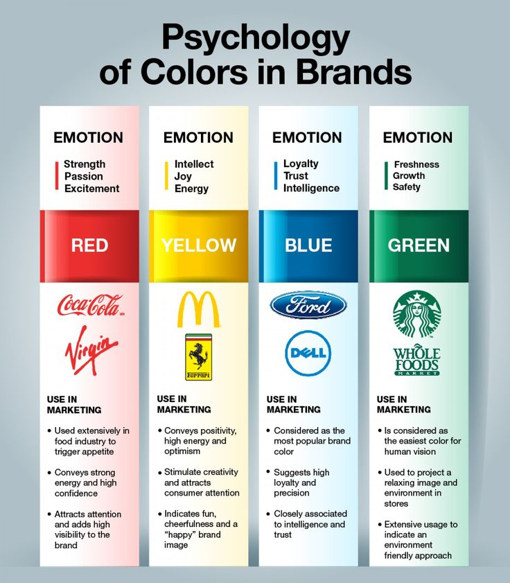 Color Psychology in Brands Infographic.