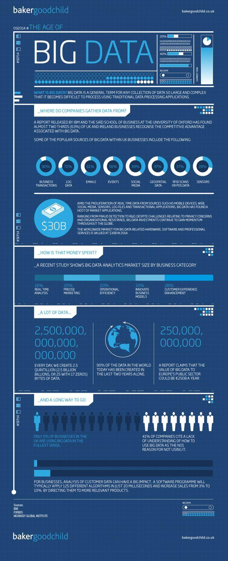 The age of big data #infographic  Ideas Negocios Online para www.masymejor.com