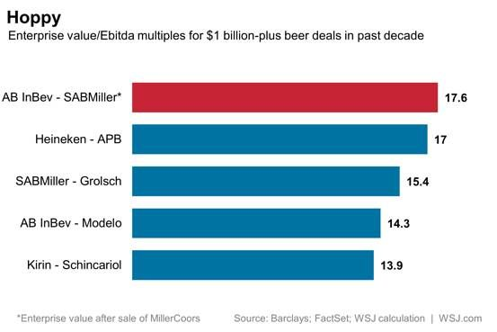 AB InBev is noted for its ability to successfully integrate acquisitions. Its purchase of SABMiller will put its prowess to the test.