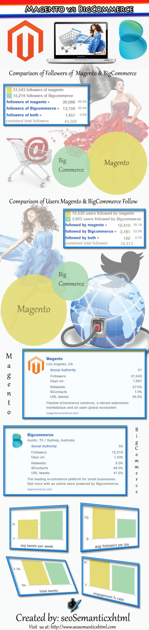 #Magento Vs Big Commerce: Which platform to choose for making your online store.
