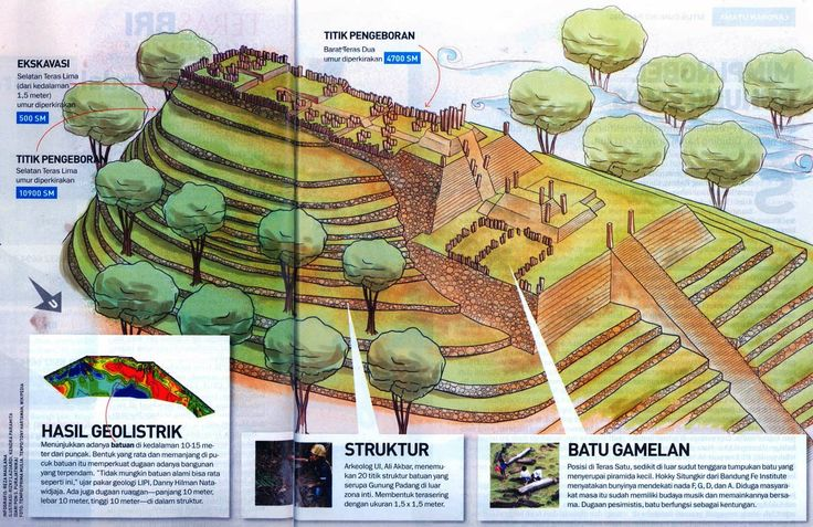 The Gunung Padang megalithic site in Cianjur, West Java. Worlds oldest pyramid?