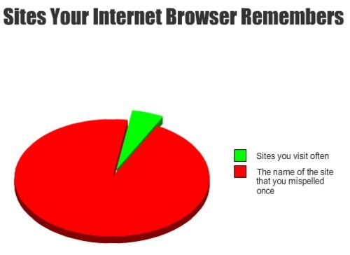 Sites your browser remembers....