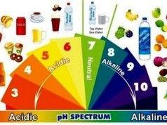 Jak zjistit zdali máte překyselený organismus a jak vyrovnat hladinu pH