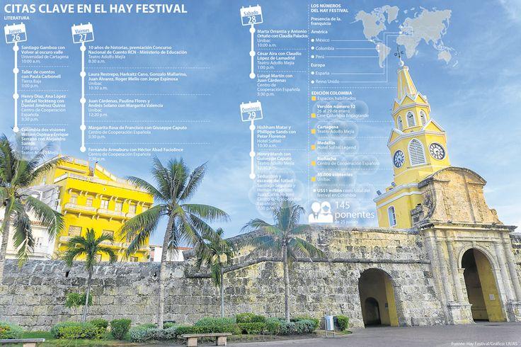 Las cifras que mueven el Hay Festival Cartagena