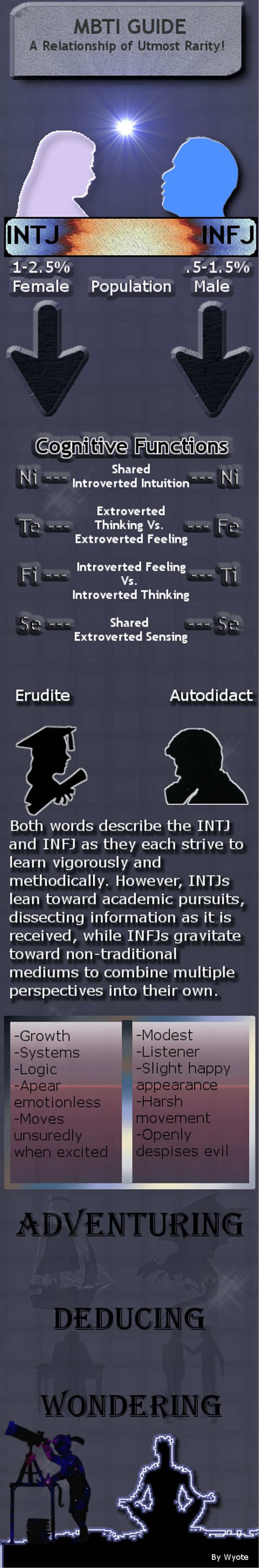 intj or infj male dating