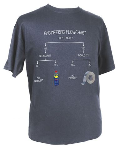Engineering Flowchart Original T from Make Vancouver: $26