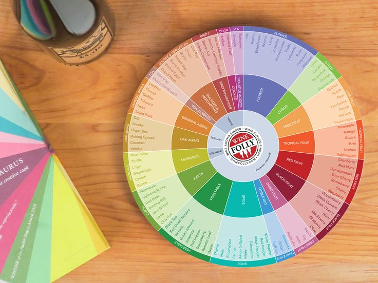 A useful tool to have on hand while tasting, the wine flavor wheel is a visual glossary of wine terms organized by where they come from.