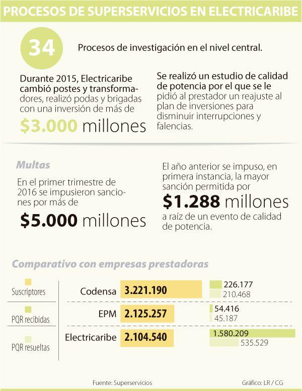 Electricaribe no tiene recursos para cumplir la inversión pactada