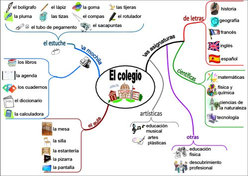 Mapa mental el-colegio.png Project:  Show/teach this example, and then have students create their own!