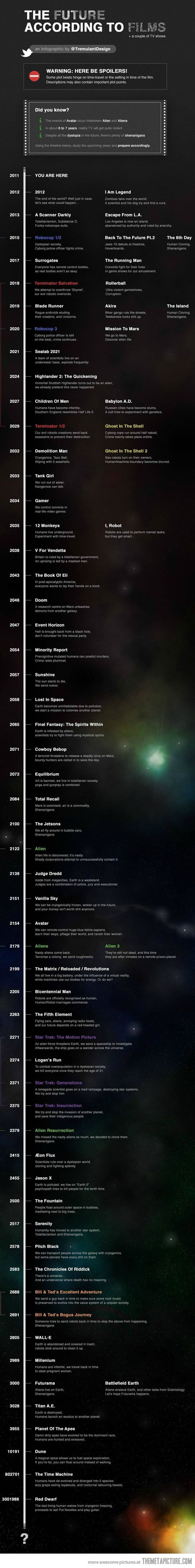 The future according to films…Geek, Film, Future, Scifi, Funny Stuff, Movie, Science Fiction, Infographic, Sci Fi