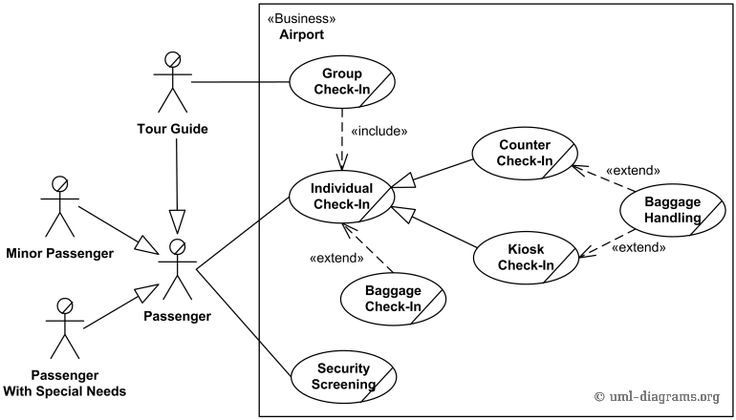 "A use-case diagram in the Universal Modeling Language is a close relative of a context diagram. It models the interface of the system to be delivered with one user (not all users and not all other systems). Here is an example, namely a UML use case diagram for an airport check-in and security screening system. it models that system in the context of a single category of user, i.e. ""Passenger"")."