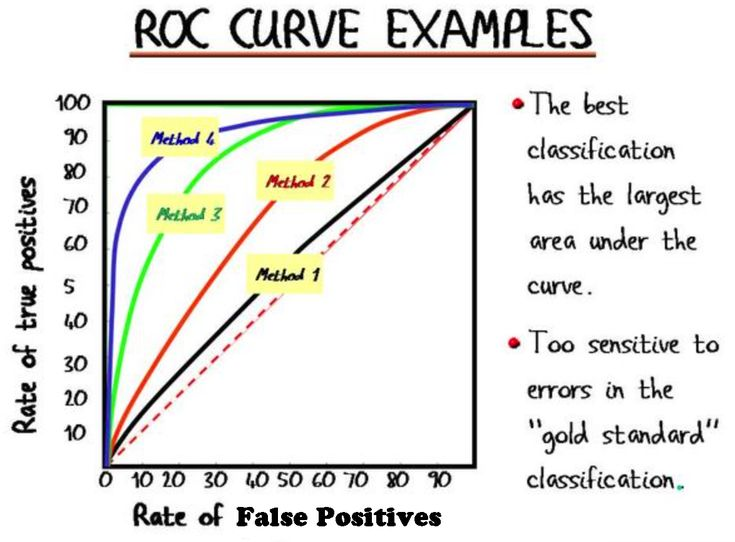 Image result for how to plot roc curve