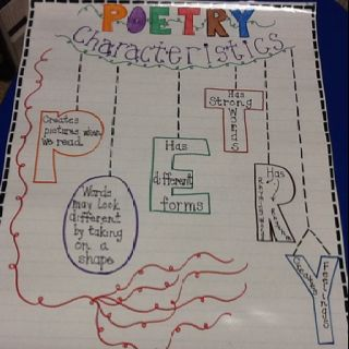 write a paragraph about the characteristics of poetry