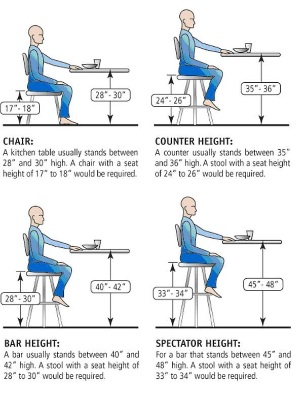Guide To Choosing The Right Kitchen Counter Stools. Bar Stool HeightChair ...  sc 1 st  Pinterest : kitchen bar stools counter height - islam-shia.org