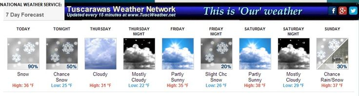 Good Wednesday morning to everyone.  The National Weather Service has Tuscarawas County under a WINTER WEATHER ADVISORY for one to three inches of accumulating snow through 2 PM EST.  We should see the end of the snowfall by late in the afternoon. Find out all the details on Wednesday's Forecast Summary on TWN.  Check out the website for more.  Dave and Joe.  http://tuscweather.net/news/2015/01/winter-weather-advisory-in-effect-through-2-pm-est-1-to-3-inches-expected-through-pm/