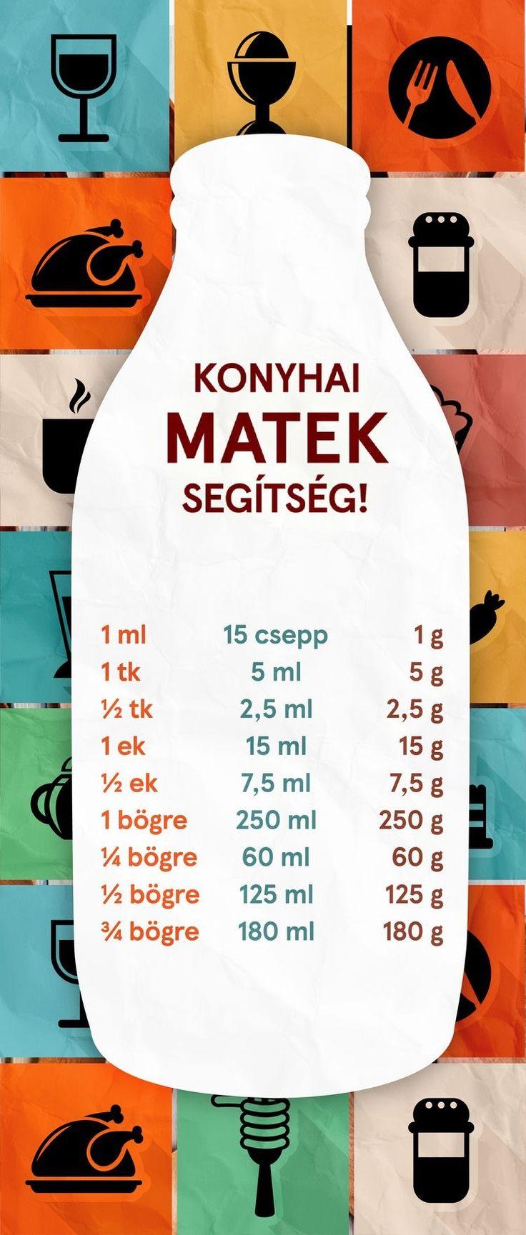 Konyhai mértékek