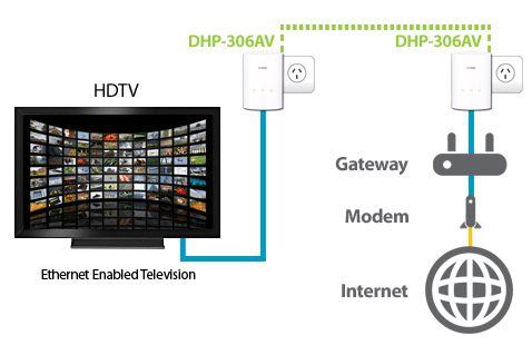 Best options for internet tv
