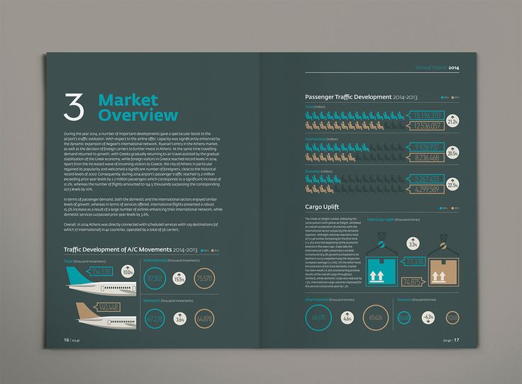 Athens International Airport's Annual Reports 2015 on Behance