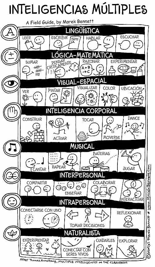 Inteligencias múltiples (Multiple Intelligences visual in Spanish by Marek Bennett)