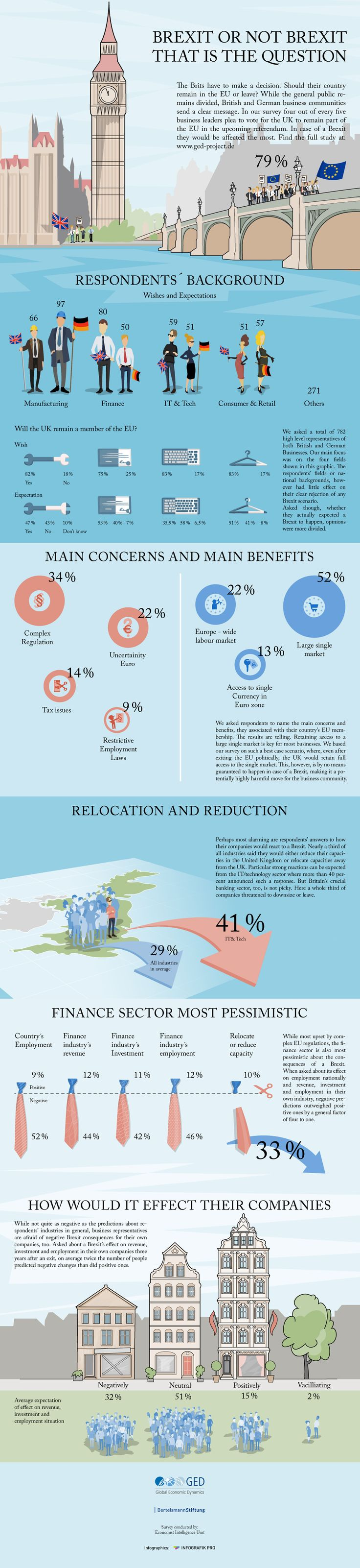 Brexit or not Brexit. That is the question #infographic #Business