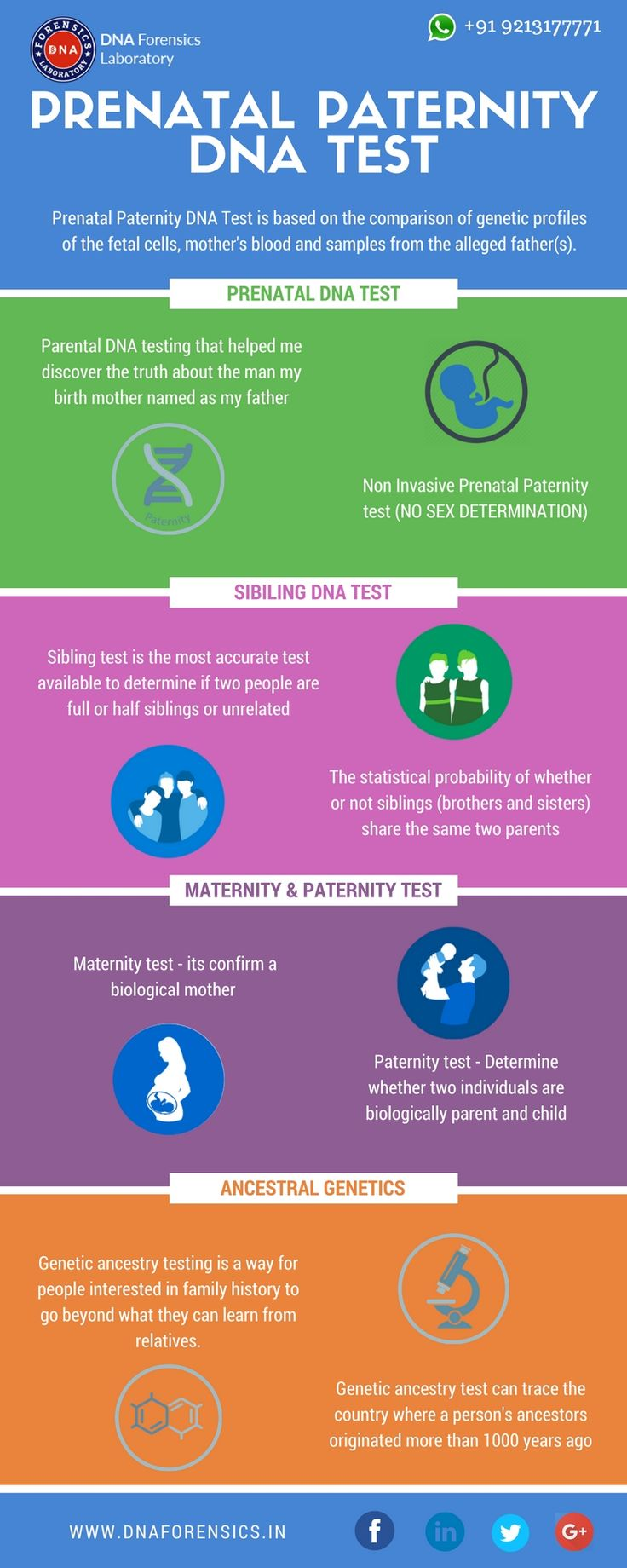 Prenatal Paternity DNA Test