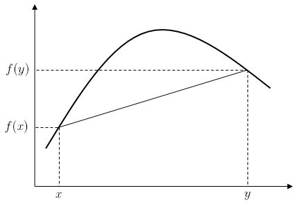 Concave function - Wikipedia, the free encyclopedia