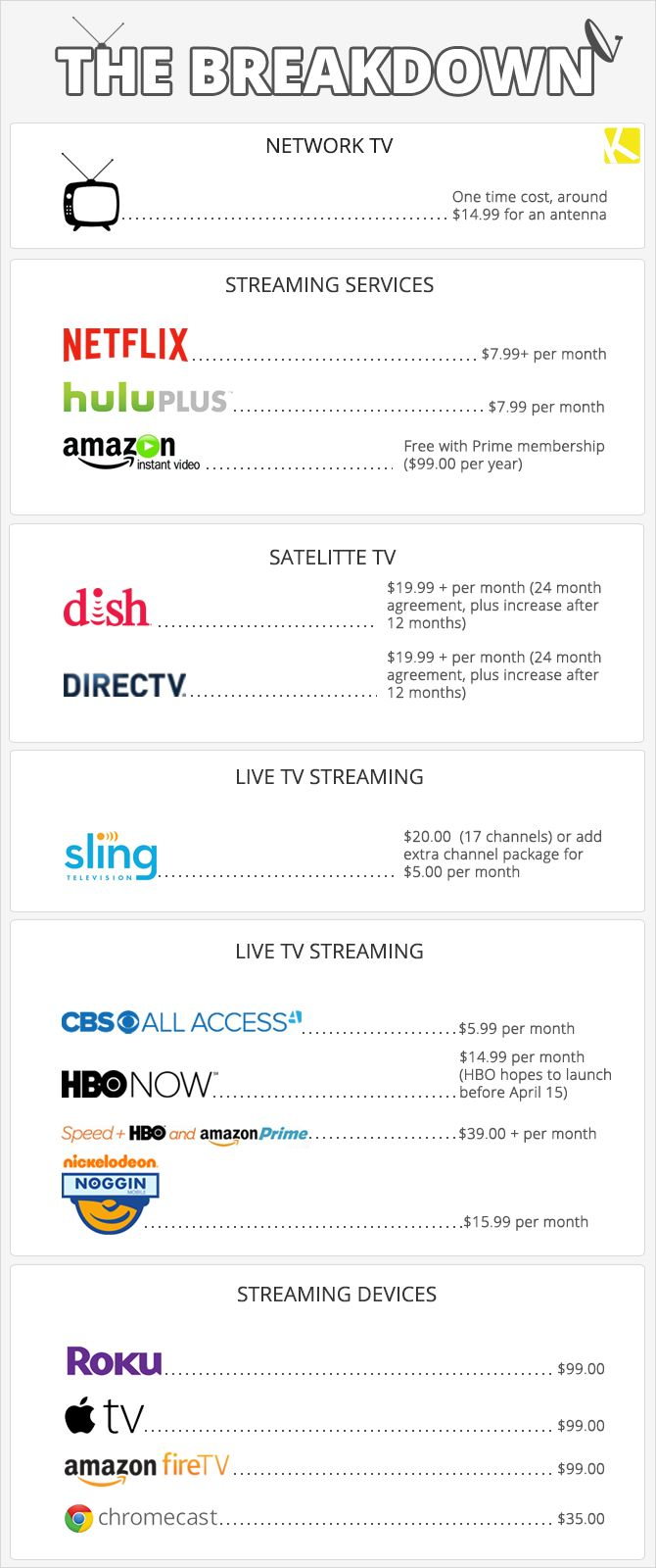 Just when I thought I finally had my television services all set up, my options changed again. This time, Dish's Sling TV is the newcomer....